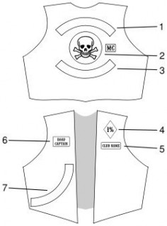 A typical layout of patches making up a set of colors: 1) Top rocker - used for club name 2) Club logo plus MC patch 3) Bottom rocker - used for territory 4) 1% signifying 'outlaw' intent 5) Club name or location 6) Office or rank held within club 7) Side patch. | Photo: Courtesy of Wikipedia Commons.