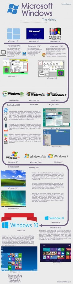 All About Technology : Microsoft Windows:The History From Windows 1 to Windows 10 Info-graphic