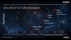 AMD GPU Architecture Roadmap