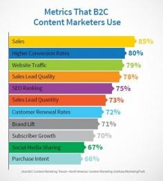B2C Metrics 2016
