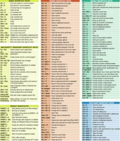 Basic Excel Formulas Cheat Sheet | Windows Cheat Sheet