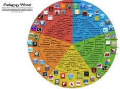 Bloom's Taxonomy and the iPad - from iLearn