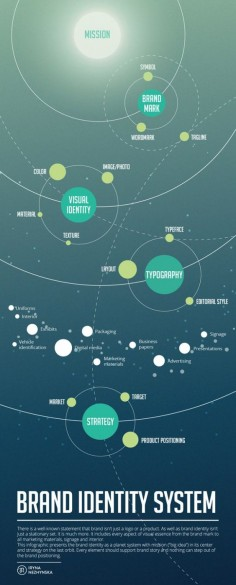 Brand Identity System  #branding #marketing #socialmedia