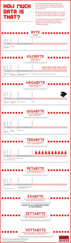 Byte, KiloByte, Megabyte, GigaByte whats really means!