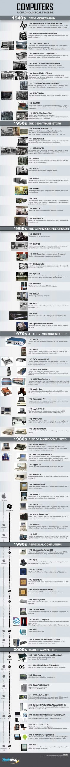Computers: An Awesome Chronological Timeline #infographic