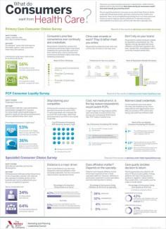 Consumer care preferences