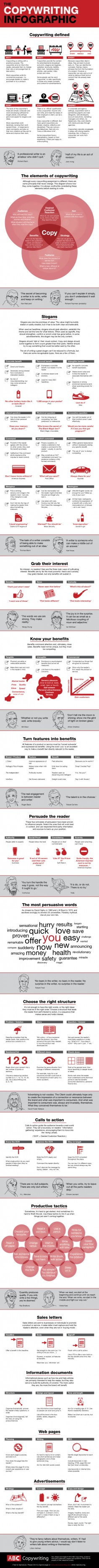 Copywriting Infographic