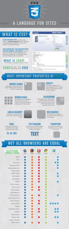 css3-infographic-infographic
