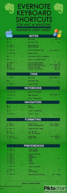 Evernote Keyboard Shortcuts for Mac & Windows Cheat Sheet