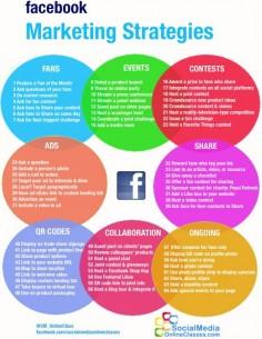 Facebook Strategies