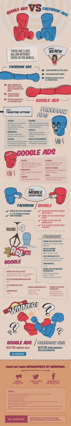 #google ads vs #facebook ads: il match! ^_^