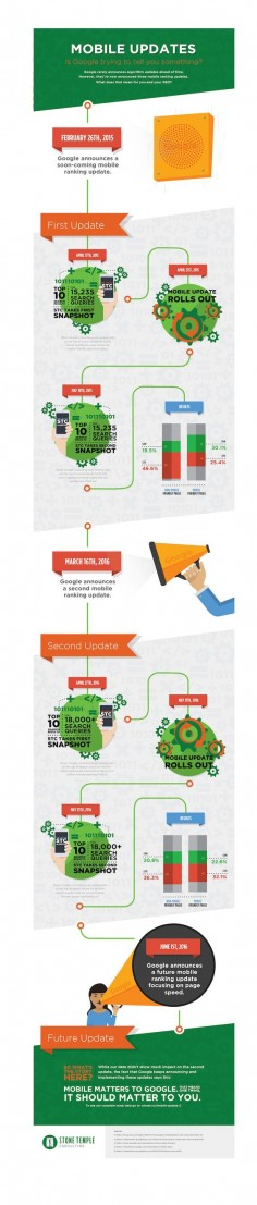 Google Mobile Ranking Updates: Do They Matter? This study shows data for each of the two updates so far.