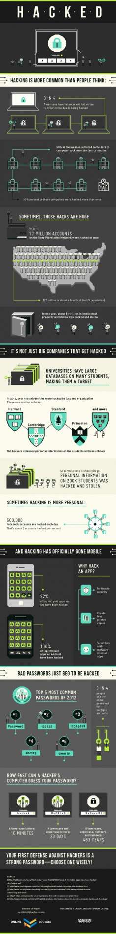 Hacked Infographic