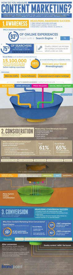How to Measure Content Marketing Success (Infographic) | B2B Marketing Blog | Webbiquity