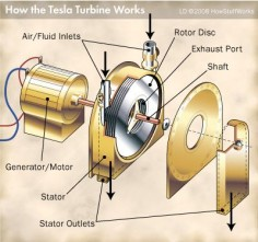 "HowStuffWorks ""The Tesla Turbine Engine"""