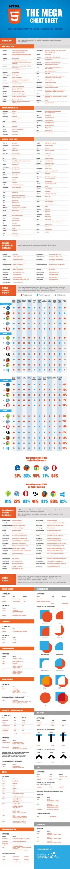 HTML5 - The Mega Cheat Sheet - #infographic