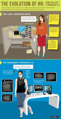 Infographic - The Evolution of HR: From HR Lady to Manager 2.0