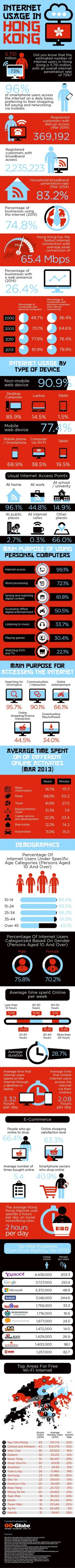 Internet Usage in Hong Kong - Statistics and Trends