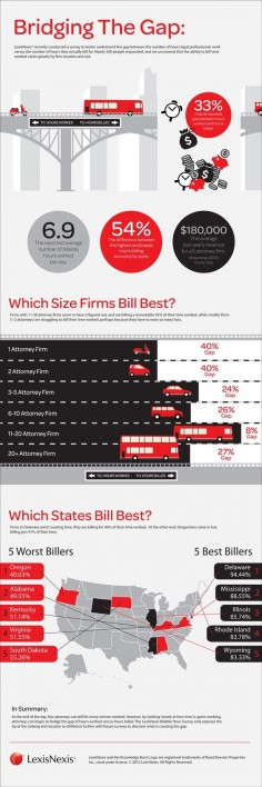Law Firm Survey Results Infographic  Filed under:  This infographic from LexisNexis shows the results of a nationwide survey of law firms and the analysis of lawyer hours worked versus hours billed. This is an interesting piece for those who have used lawyers or want to become a lawyer. The job of law firm management is to determine how they will bill clients and many are starting to use law billing software to get this do #lawfirm #marketing #howto #biztip #smallbiz