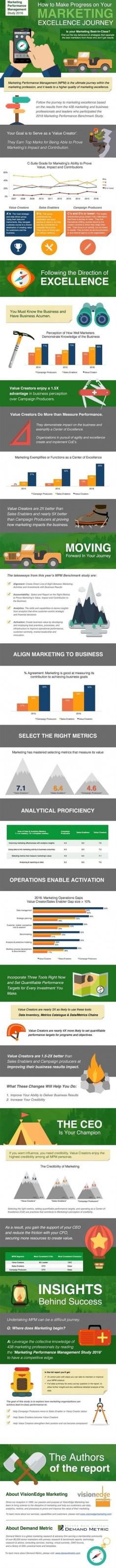 #Marketing #Infographic - How to Make Progress on Your Marketing Excellence Journey