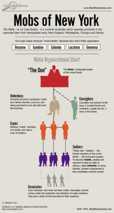 Mob workings - I'm concerned how much this looks like our office org chart