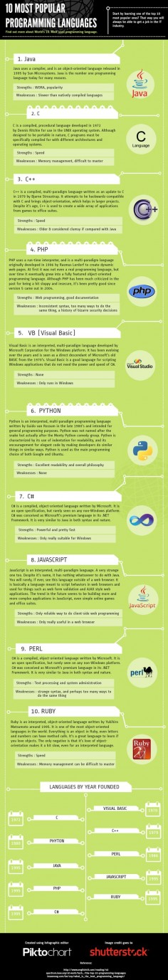 "Montana Social Media and Marketing speaks many languages, here's the ""10 Most Popular Programming Languages."""