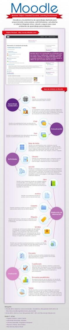 Moodle: qué es y elementos que lo integran #infografia #infographic #education