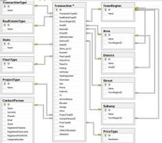 relational database design   Relational loops in SQL database design - Stack Overflow