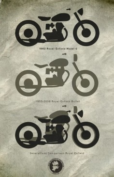 Royal Enfield profile progression from Her Majesty's Thunder #illustration #design #motorcycles #motos |