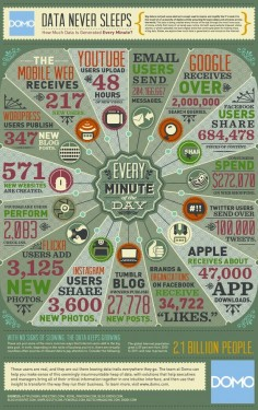 RP @MoKrochmal: Data Never Sleeps #Infographic