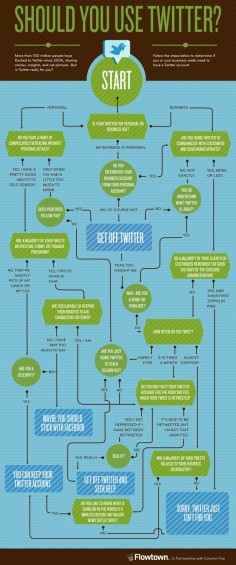 Should You Use #Twitter? #Infographic #SocialMedia