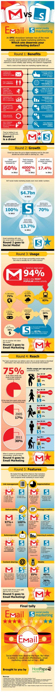 Showdown: Email Vs Social Media Marketing - Which One Deserves Your $ ?