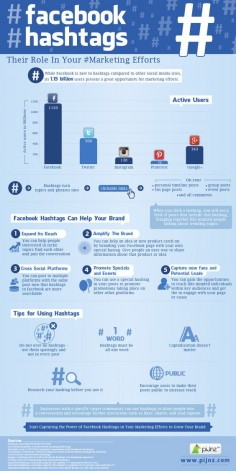 The Role of Facebook Hashtags in your Marketing Efforts