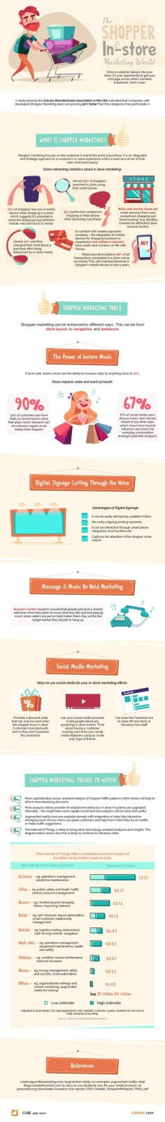 """This infographic from Cubemc is about the shopper and in-store marketing world and contains info regarding """"what is shopper marketing"""" as well as """"what are the tools and trends in shopper marketing."""""""