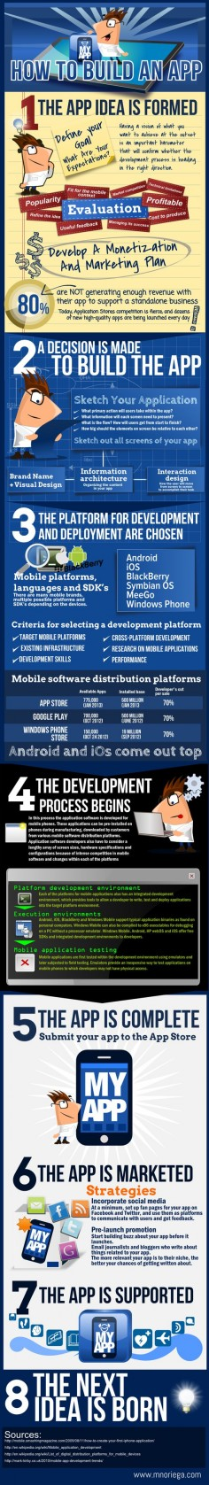 This infographic shows in a wide perspective how to develop an app, from the idea till development and marketing.