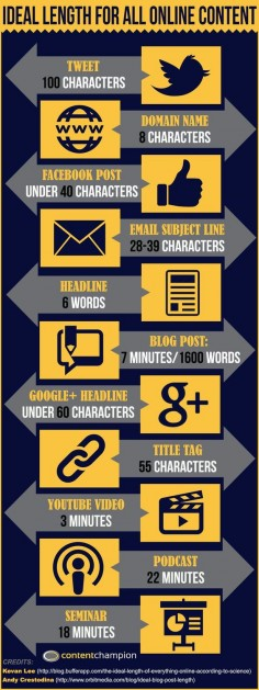 What Are Ideal Lengths For All Types Of Digital Online Content? #infographic