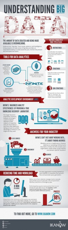 What Is Big Data And What Are Some Tools For Analytics? #bigdata #Infographic