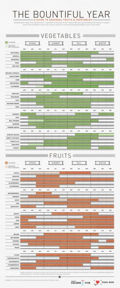 What to eat and when to eat it.  Wait, where's the fried Twinkies?  #RVA #infographicsthatdontsuck