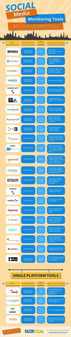 20+ #SocialMedia Listening Tools That Every Business Should Be Using #socialmediatools via @Digital Information World