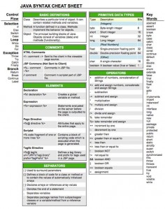 30 Cheatsheets & Infographics For Software Developers
