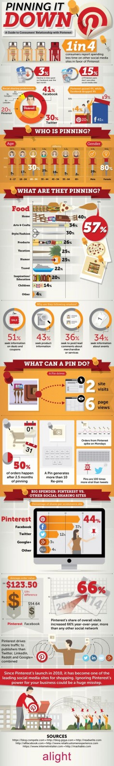 A Guide to Consumers' Relationship with #Pinterest