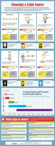 Choosing a Light Source