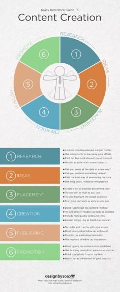 Content Creation #howto: Research, IDeas, Placement, Creation, Publish, Promote. #contentmanagement