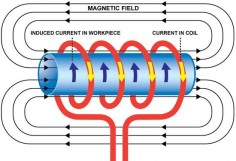 electromagnetic laws | Petrie Ltd - Technologies / Induction