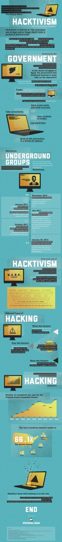 Hacktivism has hit its tipping point. The year 2011 had the most hacktivism-related crimes in history. The way hacktivists define themselves is important — they don't want to be associated with cyber criminals who hack websites for financial gain. Hacktivists set out to make political statements by attacking targeted websites and breaching databases.