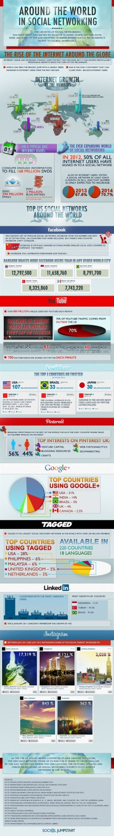 How People Around the World Use Social Media