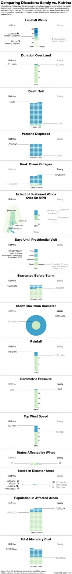 Infographic comparing Hurricanes Sandy vs. Katrina