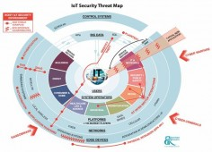 IoT Security Threat Map :: Beecham Research