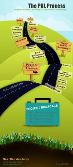 pbl process