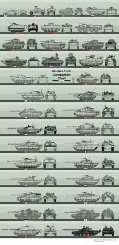 Pleasures to see , Modern Tank comparison chart. Click on